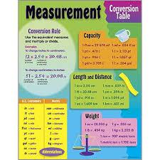 Measurement Conversion Chart Measurement Conversion Table