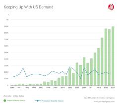 Avocado Price Chart 2018 Mexicos Quest To Satisfy Avocado Demand Gro Intelligence