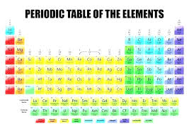 Colored Periodic Table Freesell Club