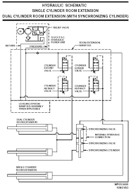 basic hydraulics Bigfoot Leveling System Wiring Diagram figure 3 10 typical hydraulic slide out room extension symbol schematic bigfoot leveling system wiring diagram