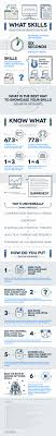 Skills For A Job Resume 100 Best Examples of What Skills to Put on a Resume Proven Tips 17