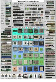 Processor Card Slots Computer Hardware Chart Notebook Ram