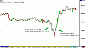 Five Pointers For Forex News Trading