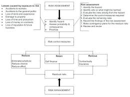 Risk Management Flow Chart Template Risk Management Process Template Barrest Info