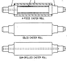 Реферат Конструкция и усовершенствование технического  На рис 1 показано три типа тянущих валков использованных при изготовлении плит для роликов Первый тип тянущих валков называют четырёхсоставными верхними