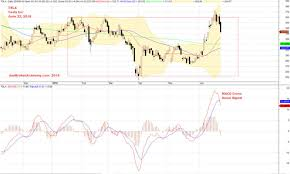 U S Stock Analysis Tsla Tesla Inc Stock Charting And Macd