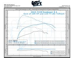 Mpt Chart 2015 2016 Expedition 3 5l Ecoboost Tune Description