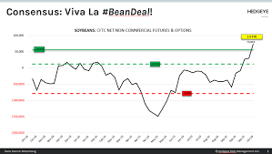 Consensus Chart Chart Of The Day Consensus Viva La Beandeal