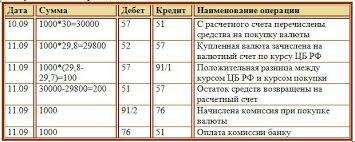 Продажа валюты покупка валюты проводки и курсовые разницы Покупка иностранной валюты проводки