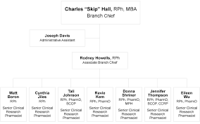 Pmb Organization Chart Pharmaceutical Management Branch
