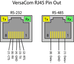 news to further simplify connecting to versacom rj45 connectors sealevel offers a number of accessories including rj45 modular adapters item rj9p8 rj45 to db9