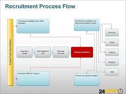 recruitment process flow diagram ppt a process flow diagra flickr process flow diagram in ppt recruitment process flow diagram ppt by 24point0