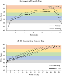 Post Exercise Heart Rate Chart Frontiers Heart Rate Monitoring In Team Sports A