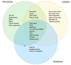 Venn Diagram Of Christianity Islam And Judaism Venn Diagram Religious Beliefs Google Search Religions Sample