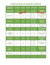Energy Drink Comparison Chart Energy Drink Comparison Chart Energy Drinks Healthy