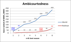 Rebounder Comparison Chart The Case For Dennis Rodman Part 1 4 B Defying The Laws Of