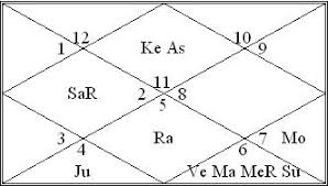 How To Interpret Mahadasa Of Planets Vedic Astrology Readings