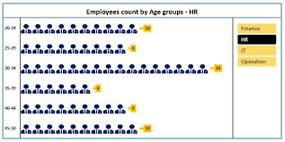 Group Chart Dynamic Chart With Slicer For Employees Count By Age Group