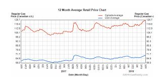 Average Canadian Gas Prices Vs American Gas Canada Reddit