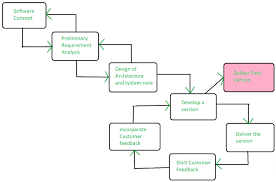 Structure Chart In Software Engineering Ppt Software Engineering Evolutionary Model Geeksforgeeks