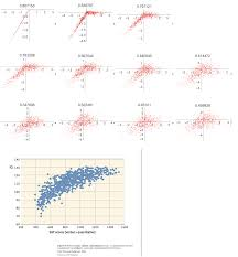 Iq Over Time Chart Iq Is Largely A Pseudoscientific Swindle Incerto Medium