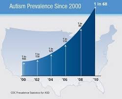 Autism Rise Chart Vaccines And Autism No Health Limits