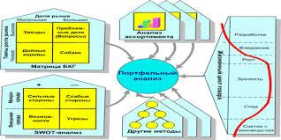 Курсовая работа Анализ внешней и внутренней среды турфирмы Рис 4 Расширенная схема портфельного анализа