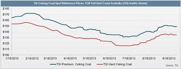 Coking Coal Price Forecast Looks To Firm Up In Q4 2013