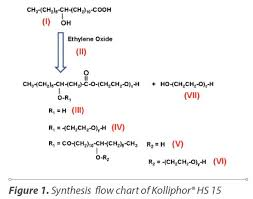 Kolliphor Hs 15 An Enabler For Parenteral And Oral