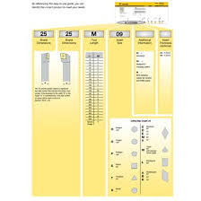 Kennametal Insert Chart Specialty Turning Tangentially Mounted Inserts Fix Perfect