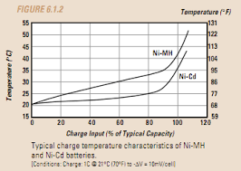 Voltage Input For Charging Nimh Batteries Electrical