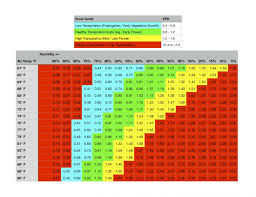 Vpd Chart High Times Ultimate Vpd Guide And Calculator Chart Maker The