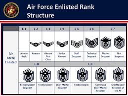 Enlisted Rank Chart Air Force Rank Structure Ppt Download