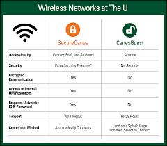 Um Chart Wireless Networks At Um Securecanes And Canesguest Inside