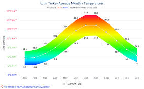 Izmir Climate Chart Data Tables And Charts Monthly And Yearly Climate Conditions