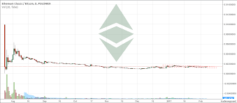 Ethereum Classic Growth Chart Double My Bitcoins Ethereum Classic Classic Predictions