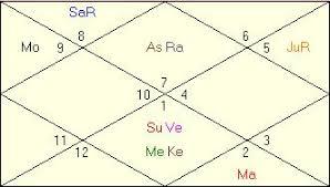 Mukesh Ambani Horoscope Vedic Astrology