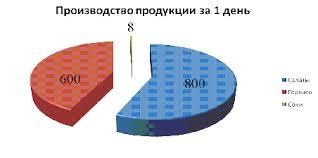 Отчет по практике Организация работы производства предприятия  Отчет по практике Организация работы производства предприятия пищевой промышленности