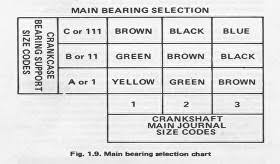 Connecting Rod Bearing Size Chart Choosing Your Crank Bearings Honda Goldwing Parts Service