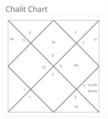 Nirayana Birth Chart What Is Bhav Chalit Chart Birth Chart Vs Nirayana Bhava