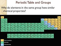 ICP: Periodic Table Infinite Campus Update: - ppt video online ...