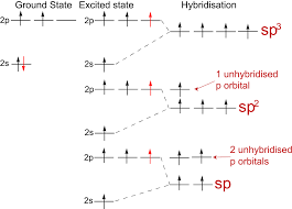 Molecular Hybridization Chart What Are Sp Sp2 Sp3 Orbitals Example