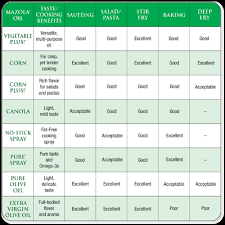 Cooking Oil Conversion Chart 58 Factual Vegetable Oil To Olive Oil Conversion Chart