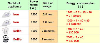Understanding The Difference Between Kwh And Kw