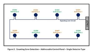 cross zone detection options for fire suppression release addressable fire alarm system