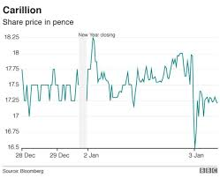 Carillion Stock Chart Carillion Probed By Financial Watchdog Bbc News