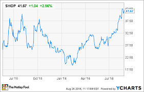 Why Analysts Are Upgrading Shopify Inc Stock The Motley Fool