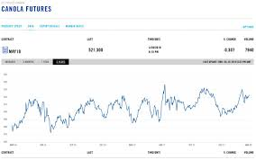 Cotton Commodity Price Chart Canola Futures Prices Chart Cme Canola News Cannon