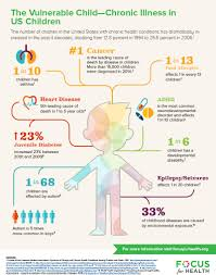 Childhood Diseases Chart Focus For Health Chronic Illness And Our Childrens Health