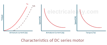 what are the characteristics of a dc series motor quora characteristics of dc shunt motors